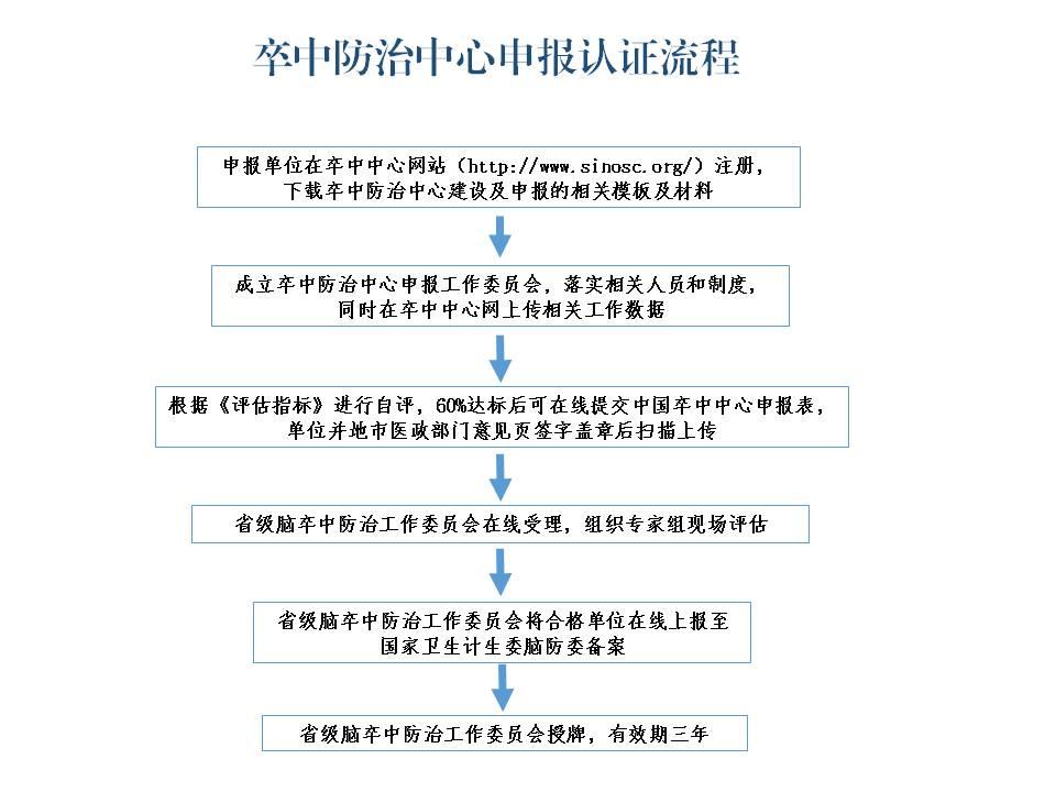 附件2:卒中防治中心申报认证流程.jpg